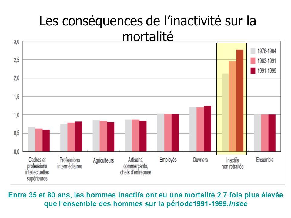 Entre 35 et 80 ans, les hommes inactifs ont eu une mortalité 2,7 fois plus élevée que lensemble des hommes sur la période1991-1999.Insee Les conséquen