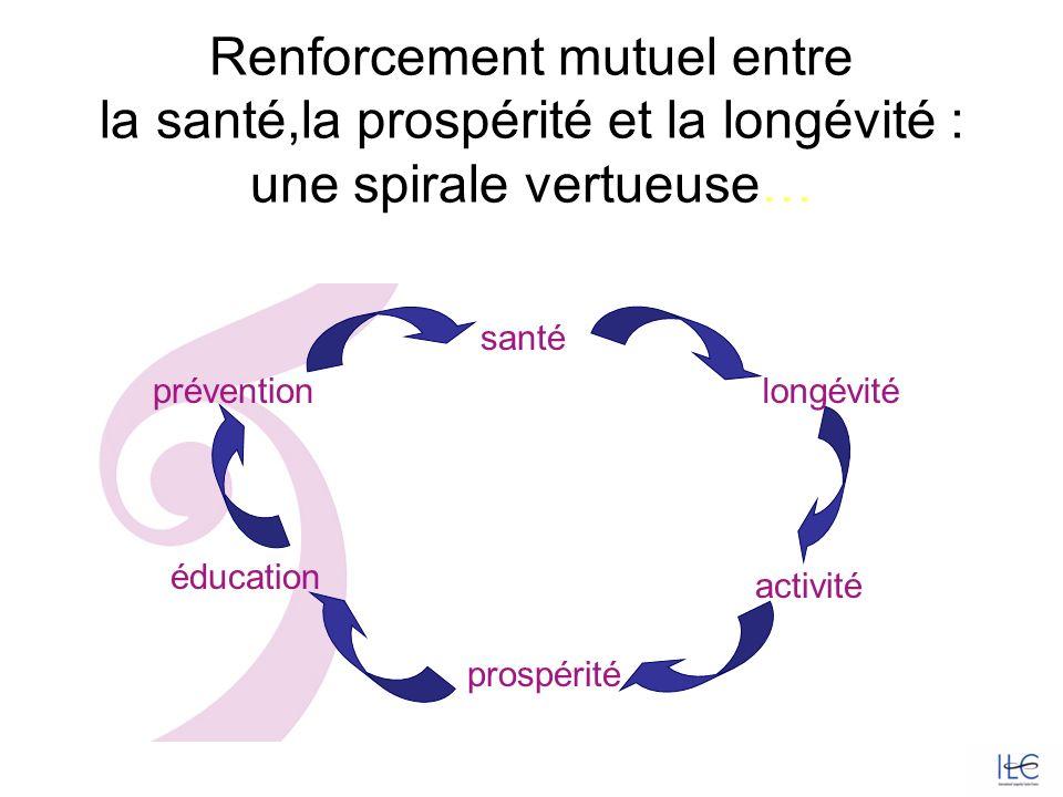 Renforcement mutuel entre la santé,la prospérité et la longévité : une spirale vertueuse… éducation prévention santé longévité activité prospérité