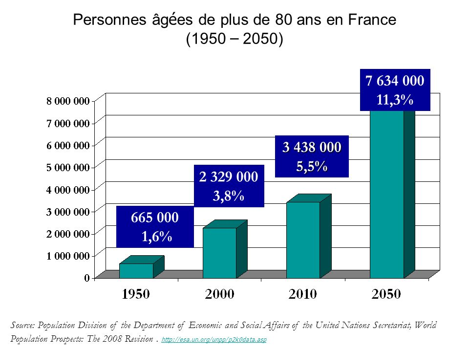 Personnes âg é es de plus de 80 ans en France (1950 – 2050) Source: Population Division of the Department of Economic and Social Affairs of the United Nations Secretariat, World Population Prospects: The 2008 Revision.