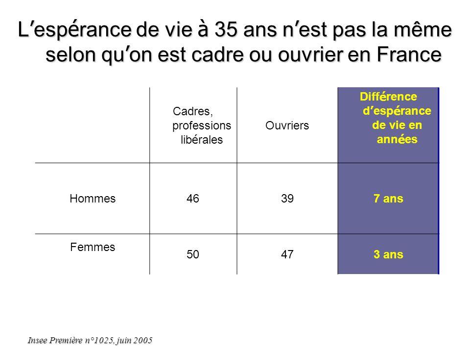 L esp é rance de vie à 35 ans n est pas la même selon qu on est cadre ou ouvrier en France Cadres, professions lib é rales Ouvriers Diff é rence d esp