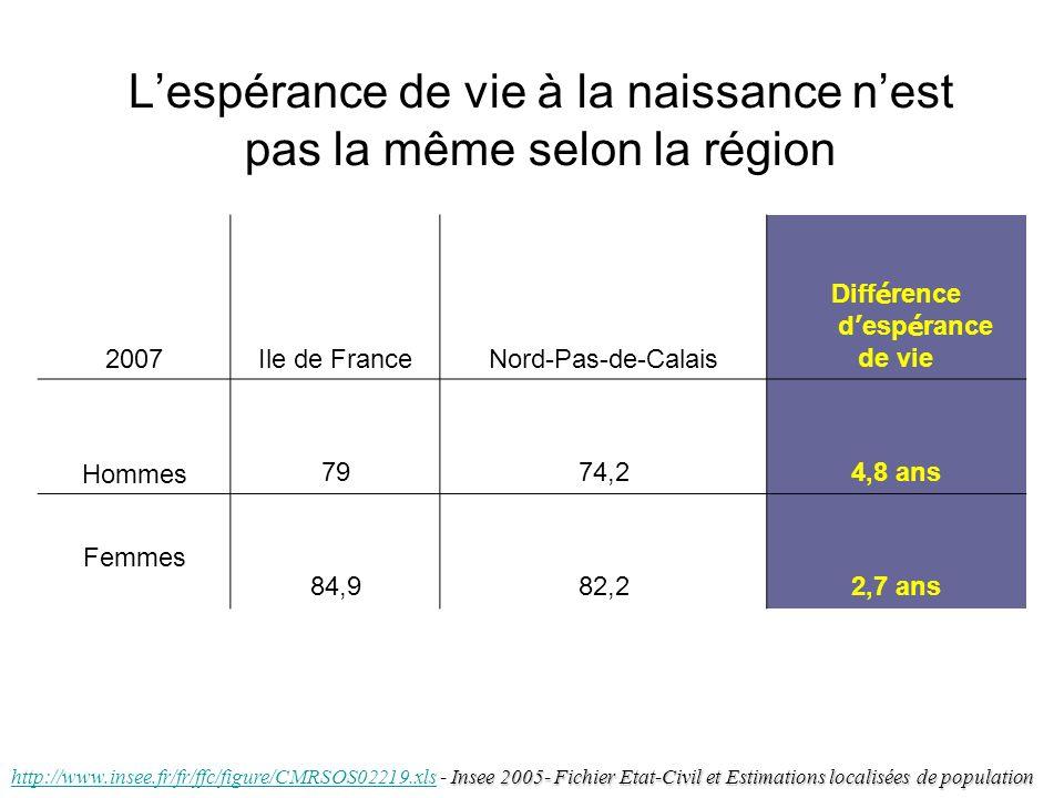 Lespérance de vie à la naissance nest pas la même selon la région 2007Ile de FranceNord-Pas-de-Calais Diff é rence d esp é rance de vie Hommes7974,24,