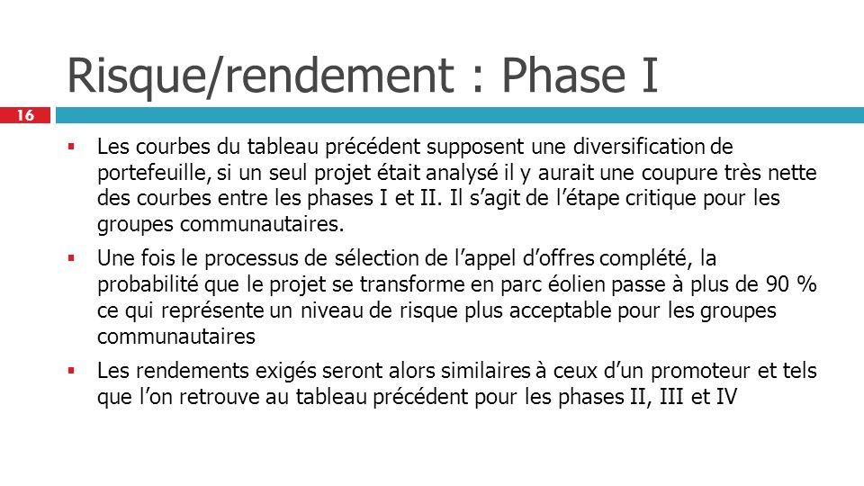 16 Risque/rendement : Phase I Les courbes du tableau précédent supposent une diversification de portefeuille, si un seul projet était analysé il y aur