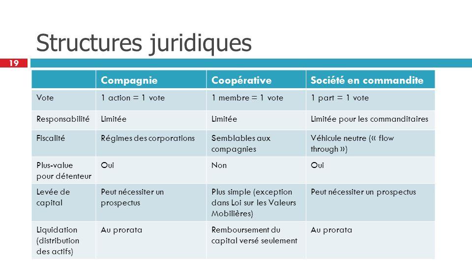19 Structures juridiques CompagnieCoopérativeSociété en commandite Vote1 action = 1 vote1 membre = 1 vote1 part = 1 vote ResponsabilitéLimitée Limitée