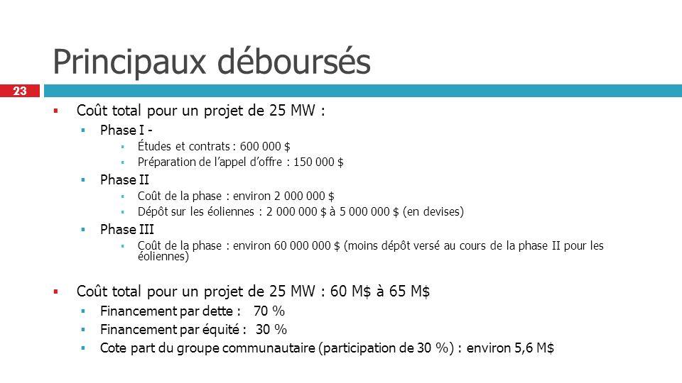 23 Principaux déboursés Coût total pour un projet de 25 MW : Phase I - Études et contrats : 600 000 $ Préparation de lappel doffre : 150 000 $ Phase II Coût de la phase : environ 2 000 000 $ Dépôt sur les éoliennes : 2 000 000 $ à 5 000 000 $ (en devises) Phase III Coût de la phase : environ 60 000 000 $ (moins dépôt versé au cours de la phase II pour les éoliennes) Coût total pour un projet de 25 MW : 60 M$ à 65 M$ Financement par dette : 70 % Financement par équité : 30 % Cote part du groupe communautaire (participation de 30 %) : environ 5,6 M$