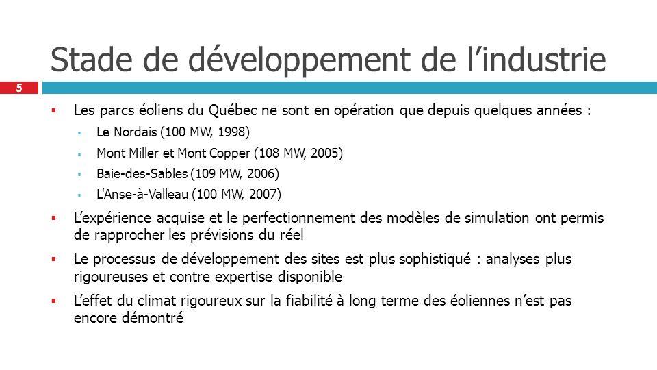 5 Stade de développement de lindustrie Les parcs éoliens du Québec ne sont en opération que depuis quelques années : Le Nordais (100 MW, 1998) Mont Miller et Mont Copper (108 MW, 2005) Baie-des-Sables (109 MW, 2006) L Anse-à-Valleau (100 MW, 2007) Lexpérience acquise et le perfectionnement des modèles de simulation ont permis de rapprocher les prévisions du réel Le processus de développement des sites est plus sophistiqué : analyses plus rigoureuses et contre expertise disponible Leffet du climat rigoureux sur la fiabilité à long terme des éoliennes nest pas encore démontré