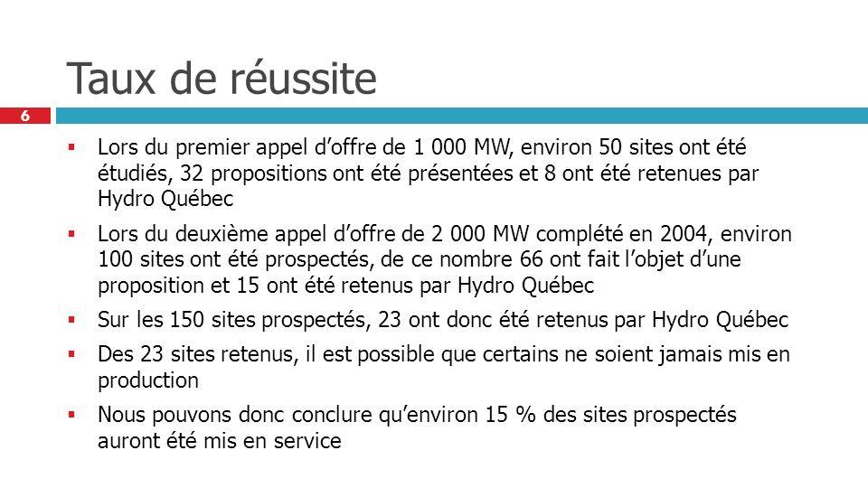 6 Taux de réussite Lors du premier appel doffre de 1 000 MW, environ 50 sites ont été étudiés, 32 propositions ont été présentées et 8 ont été retenues par Hydro Québec Lors du deuxième appel doffre de 2 000 MW complété en 2004, environ 100 sites ont été prospectés, de ce nombre 66 ont fait lobjet dune proposition et 15 ont été retenus par Hydro Québec Sur les 150 sites prospectés, 23 ont donc été retenus par Hydro Québec Des 23 sites retenus, il est possible que certains ne soient jamais mis en production Nous pouvons donc conclure quenviron 15 % des sites prospectés auront été mis en service
