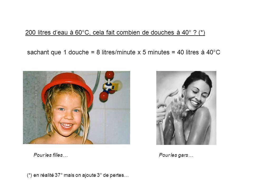 200 litres deau à 60°C, cela fait combien de douches à 40° ? (*) Pour les filles…Pour les gars… (*) en réalité 37° mais on ajoute 3° de pertes… sachan