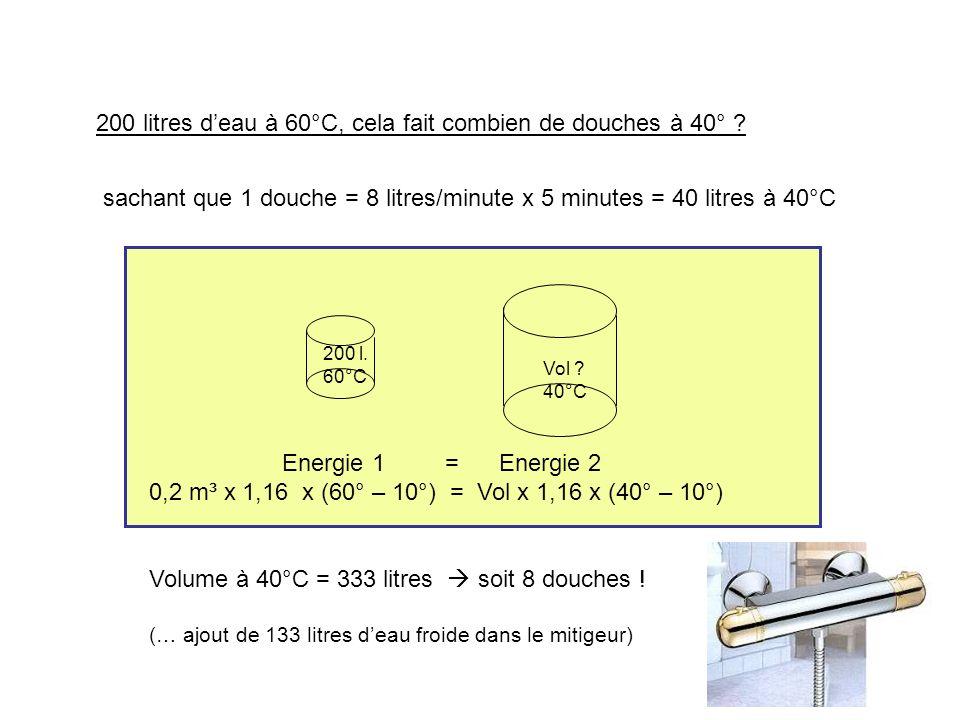 Energie 1 = Energie 2 0,2 m³ x 1,16 x (60° – 10°) = Vol x 1,16 x (40° – 10°) Volume à 40°C = 333 litres soit 8 douches ! (… ajout de 133 litres deau f
