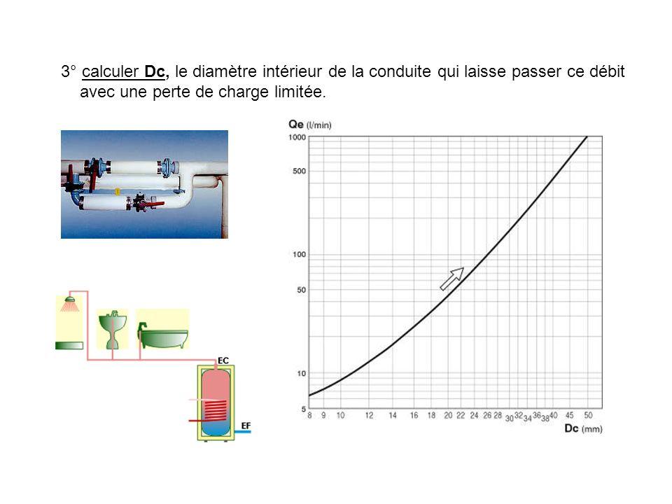 3° calculer Dc, le diamètre intérieur de la conduite qui laisse passer ce débit avec une perte de charge limitée.