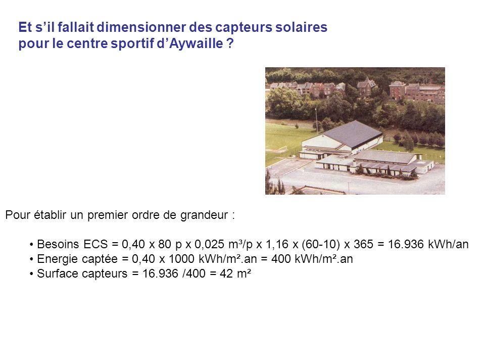 Et sil fallait dimensionner des capteurs solaires pour le centre sportif dAywaille ? Pour établir un premier ordre de grandeur : Besoins ECS = 0,40 x