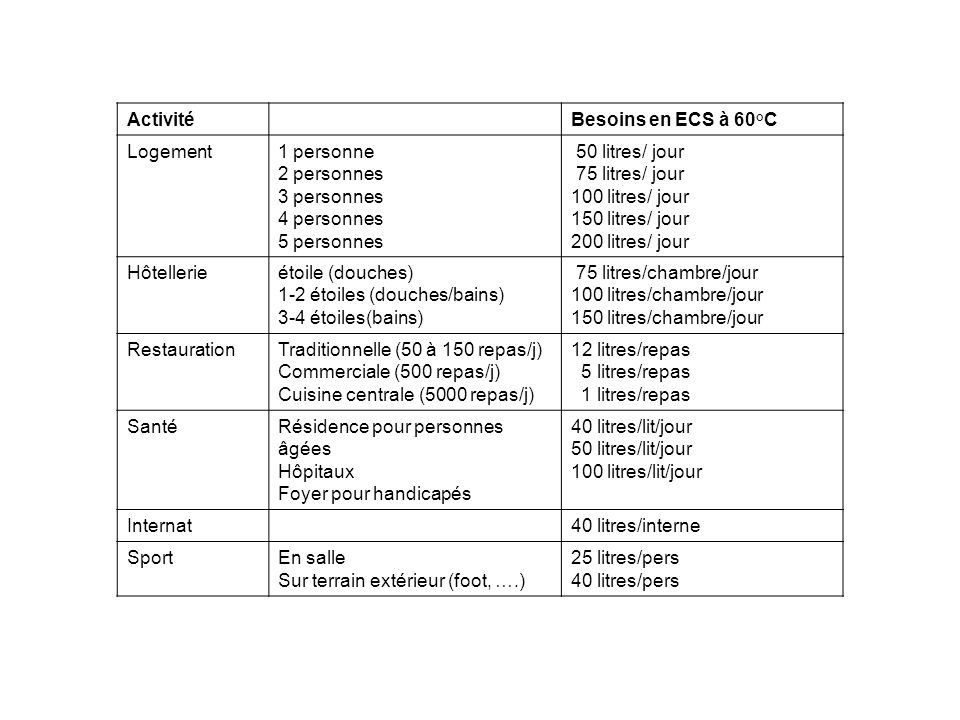 ActivitéBesoins en ECS à 60°C Logement1 personne 2 personnes 3 personnes 4 personnes 5 personnes 50 litres/ jour 75 litres/ jour 100 litres/ jour 150