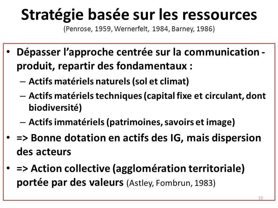 Stratégie basée sur les ressources (Penrose, 1959, Wernerfelt, 1984, Barney, 1986) Dépasser lapproche centrée sur la communication - produit, repartir