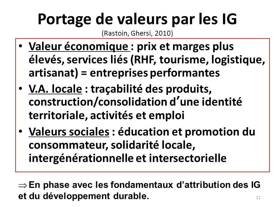 Portage de valeurs par les IG (Rastoin, Ghersi, 2010) Valeur économique : prix et marges plus élevés, services liés (RHF, tourisme, logistique, artisa