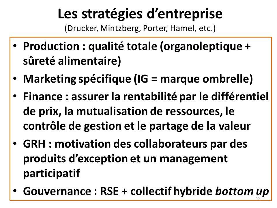 Les stratégies dentreprise (Drucker, Mintzberg, Porter, Hamel, etc.) Production : qualité totale (organoleptique + sûreté alimentaire) Marketing spéci