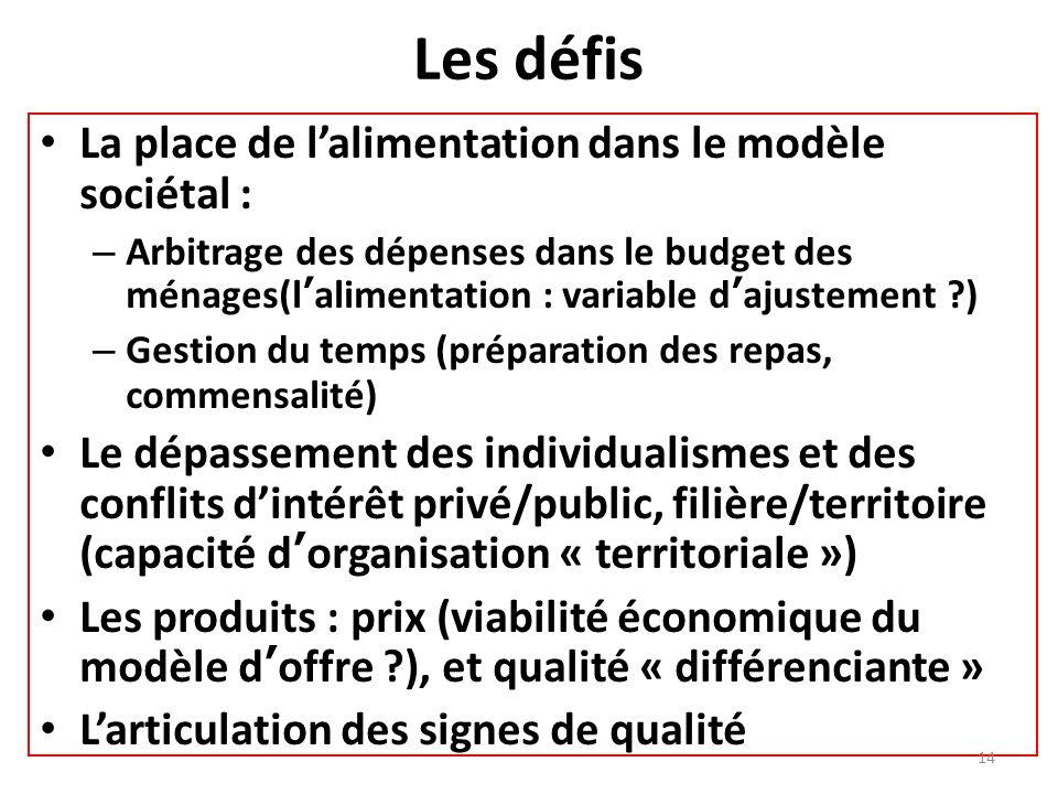 Les défis La place de lalimentation dans le modèle sociétal : – Arbitrage des dépenses dans le budget des ménages(lalimentation : variable dajustement