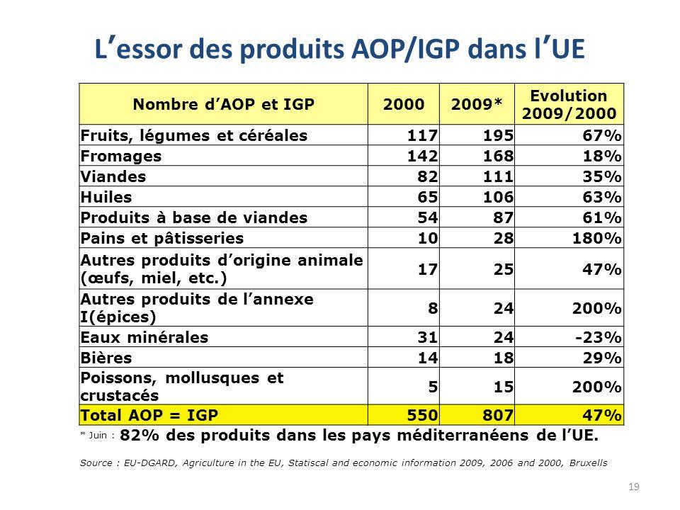 Lessor des produits AOP/IGP dans lUE 19 Nombre dAOP et IGP20002009* Evolution 2009/2000 Fruits, légumes et céréales11719567% Fromages14216818% Viandes