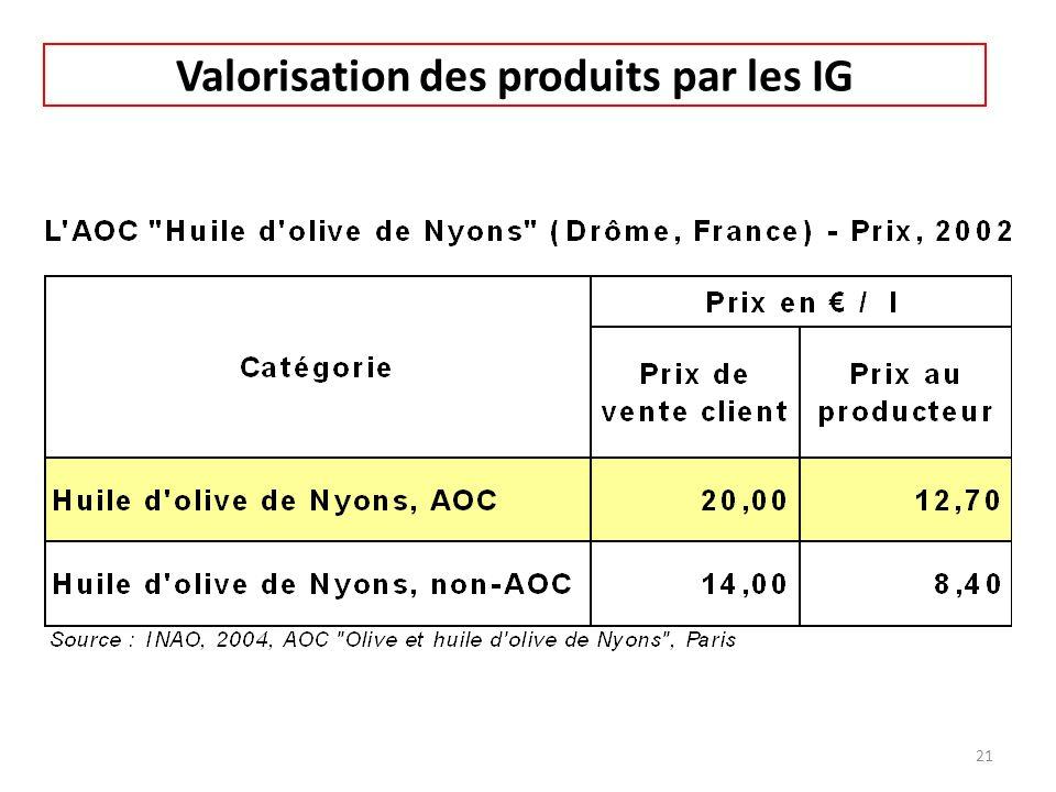 Valorisation des produits par les IG 21