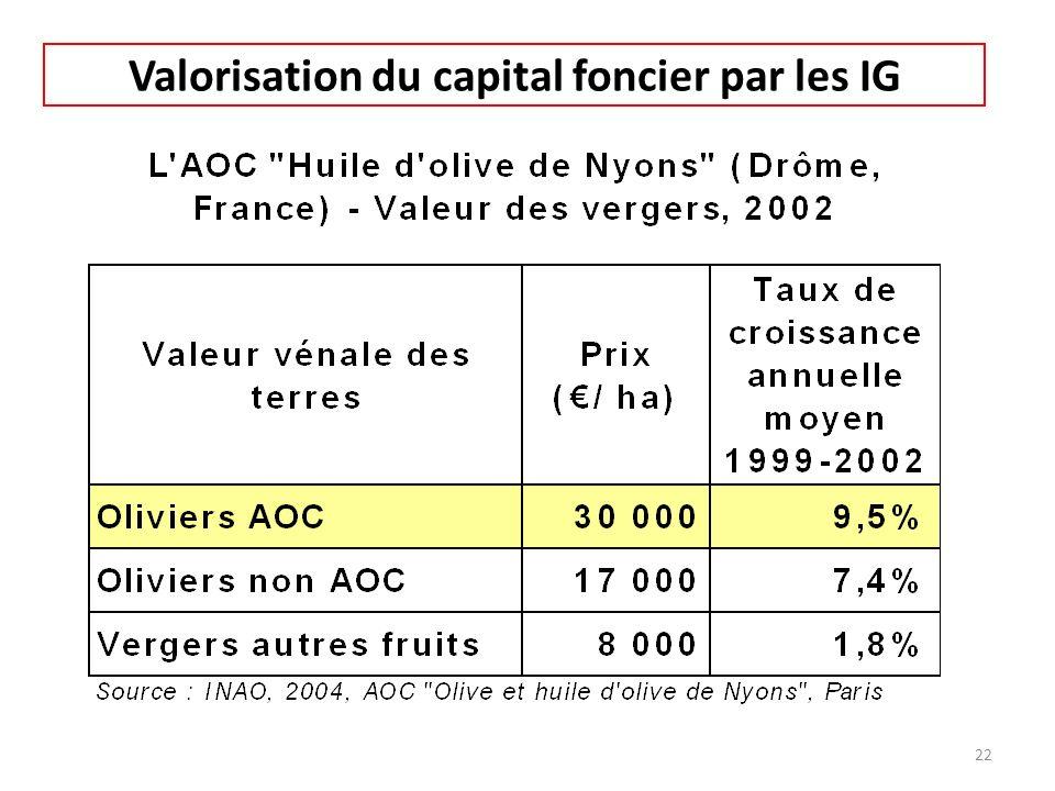 Valorisation du capital foncier par les IG 22