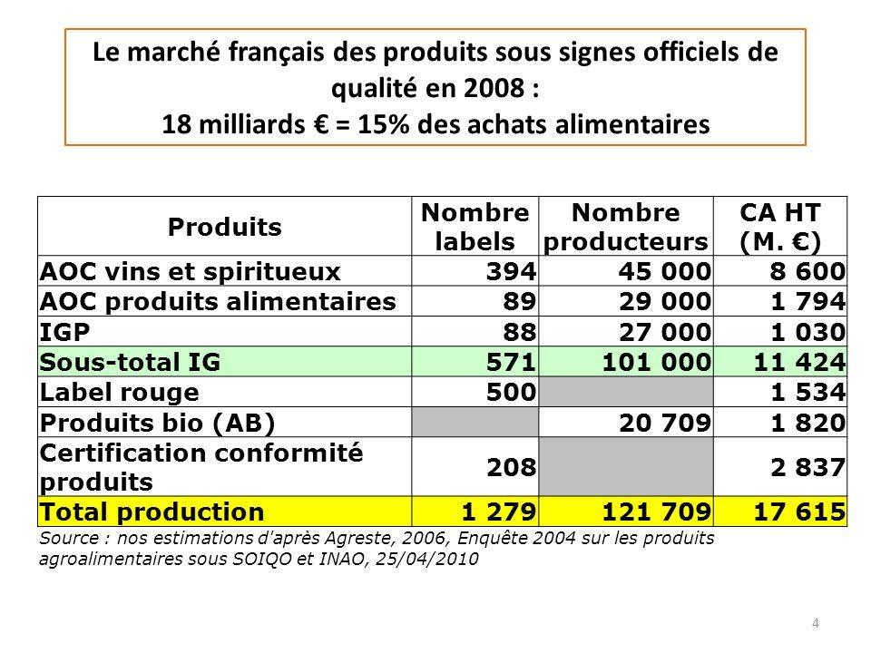 Le marché français des produits sous signes officiels de qualité en 2008 : 18 milliards = 15% des achats alimentaires 4 Produits Nombre labels Nombre