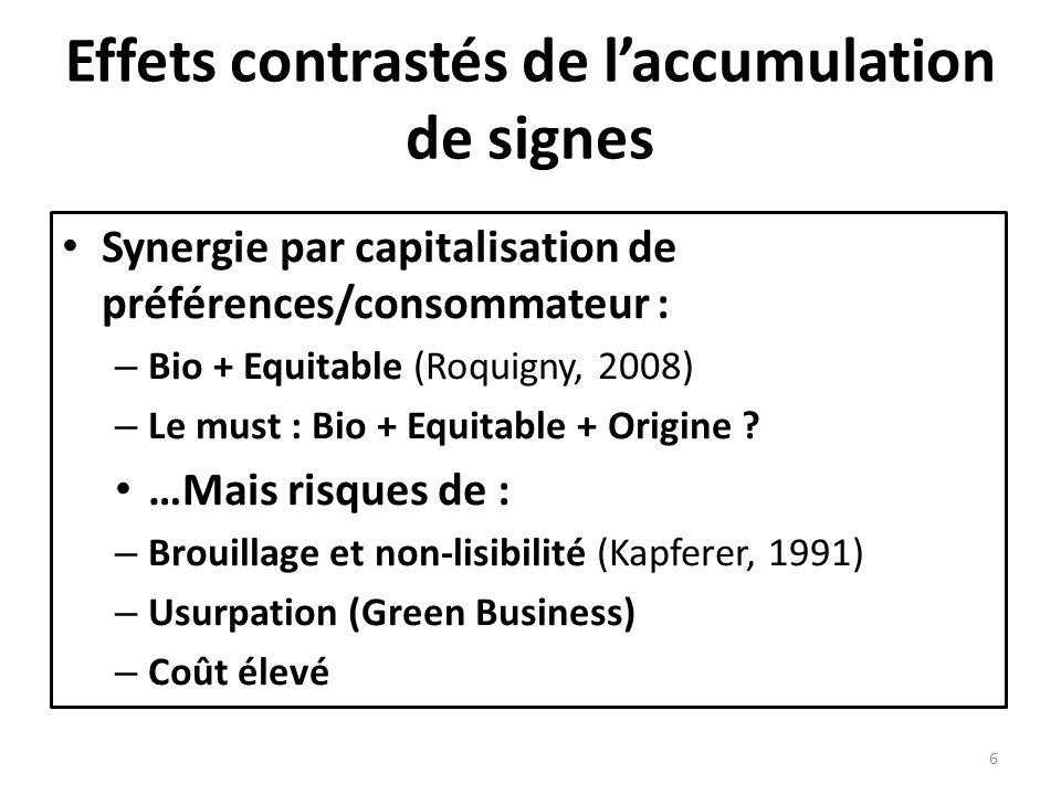 Effets contrastés de laccumulation de signes Synergie par capitalisation de préférences/consommateur : – Bio + Equitable (Roquigny, 2008) – Le must :