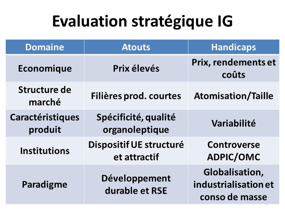 Evaluation stratégique IG 9 DomaineAtoutsHandicaps EconomiquePrix élevés Prix, rendements et coûts Structure de marché Filières prod. courtesAtomisati
