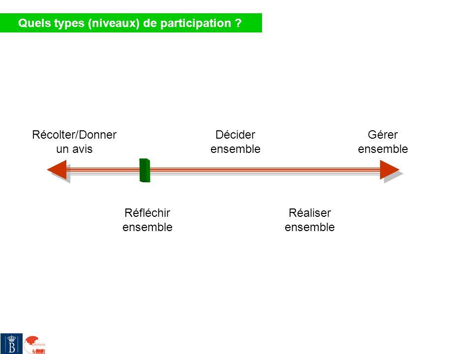 Récolter/Donner un avis Réfléchir ensemble Décider ensemble Réaliser ensemble Gérer ensemble Quels types (niveaux) de participation ?