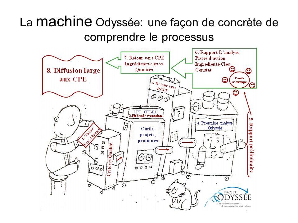 La machine Odyssée: une façon de concrète de comprendre le processus