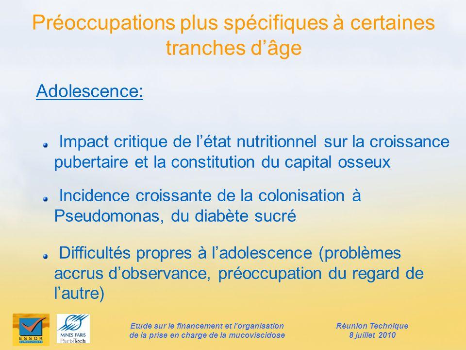 Adolescence: Impact critique de létat nutritionnel sur la croissance pubertaire et la constitution du capital osseux Incidence croissante de la coloni