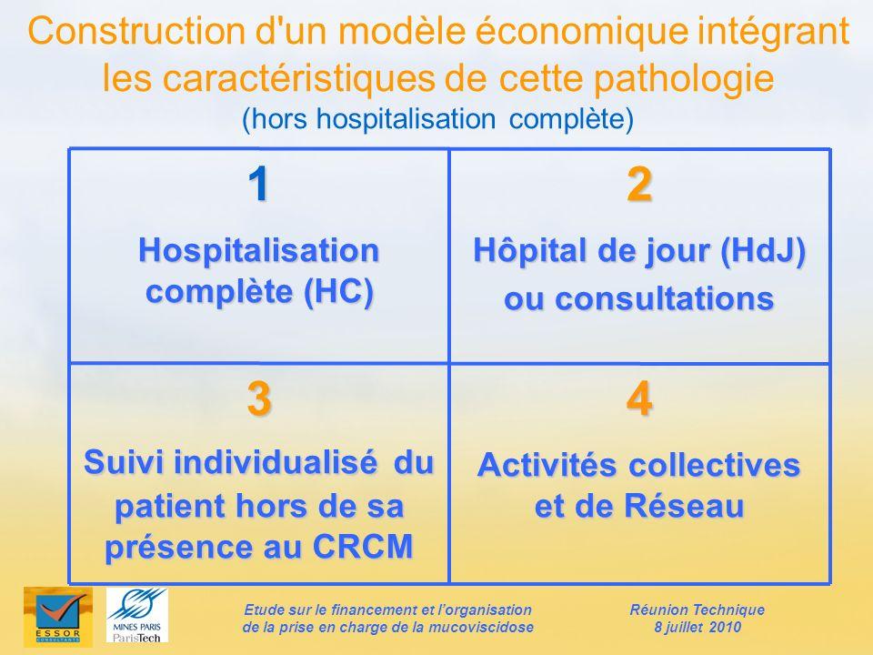 Construction d'un modèle économique intégrant les caractéristiques de cette pathologie (hors hospitalisation complète)1 Hospitalisation complète (HC)