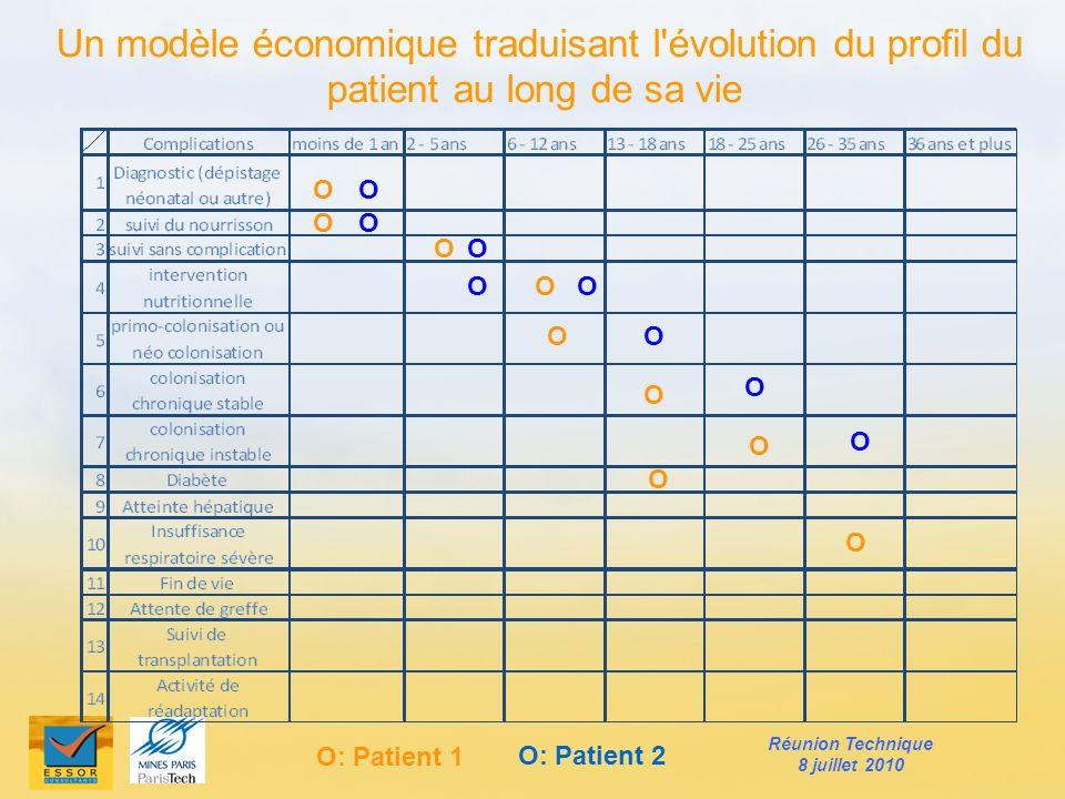 Un modèle économique traduisant l'évolution du profil du patient au long de sa vie Ο Ο Ο Ο Ο Ο Ο Ο Ο Ο Ο Ο Ο Ο Ο Ο Ο Ο: Patient 1 Ο: Patient 2 Réunion