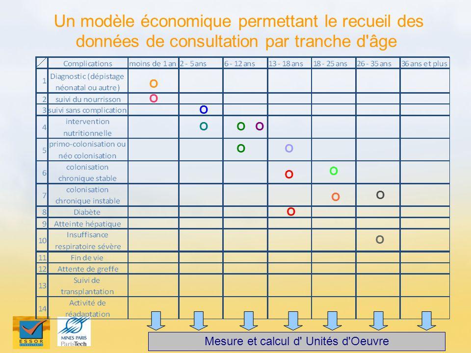 Un modèle économique permettant le recueil des données de consultation par tranche d'âge Ο Ο Ο Ο Ο Ο Ο Ο Ο Ο Ο Ο Ο Ο Mesure et calcul d' Unités d'Oeuv