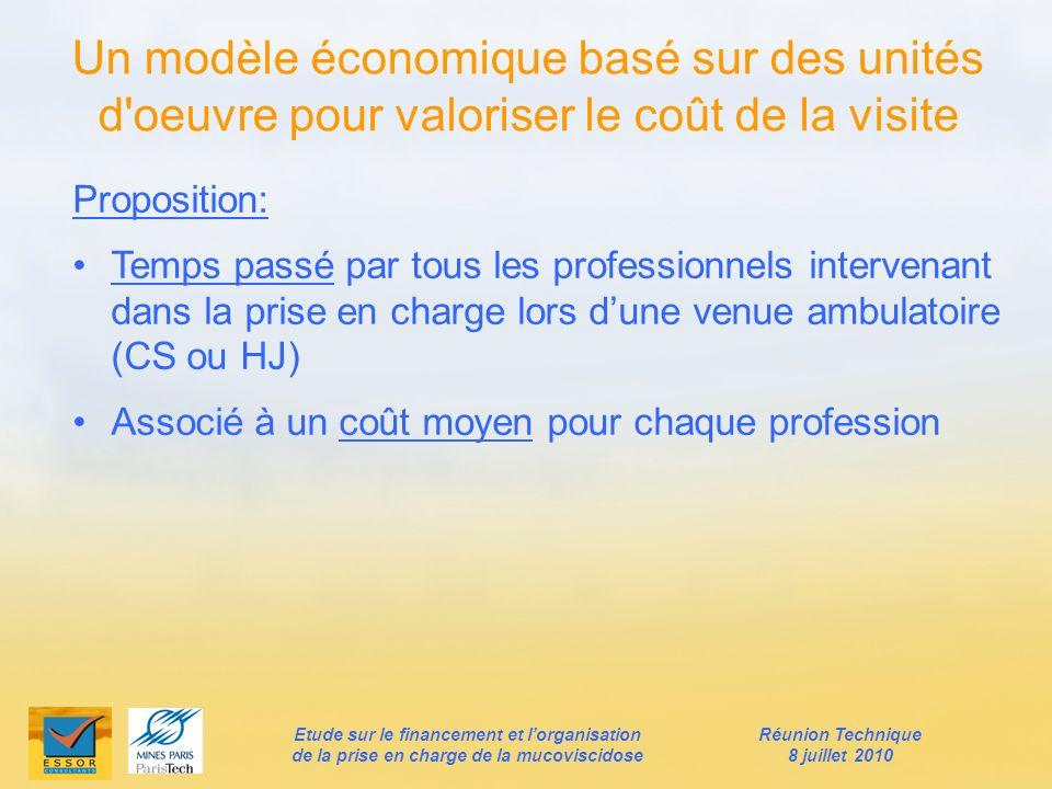 Un modèle économique basé sur des unités d'oeuvre pour valoriser le coût de la visite Proposition: Temps passé par tous les professionnels intervenant