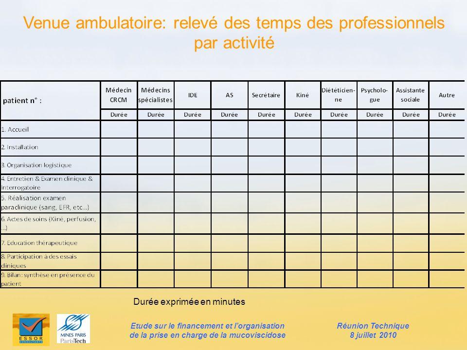 Venue ambulatoire: relevé des temps des professionnels par activité Durée exprimée en minutes Etude sur le financement et lorganisation de la prise en