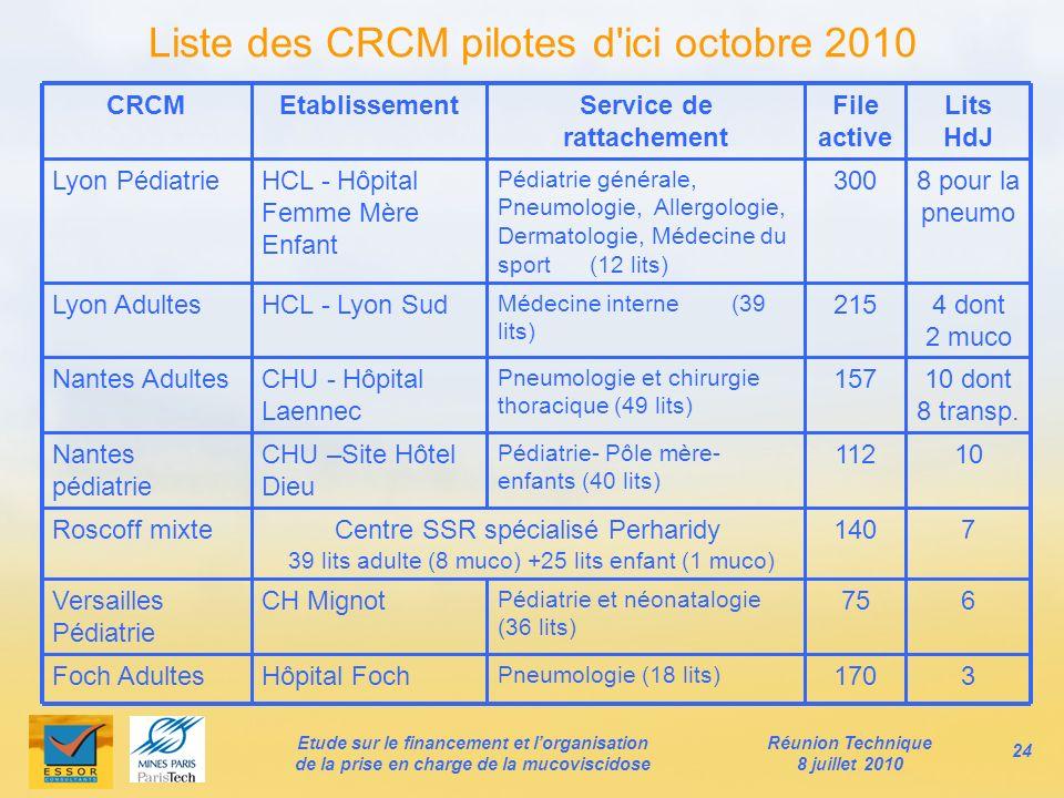 Liste des CRCM pilotes d'ici octobre 2010 CRCMEtablissementService de rattachement File active Lits HdJ Lyon PédiatrieHCL - Hôpital Femme Mère Enfant