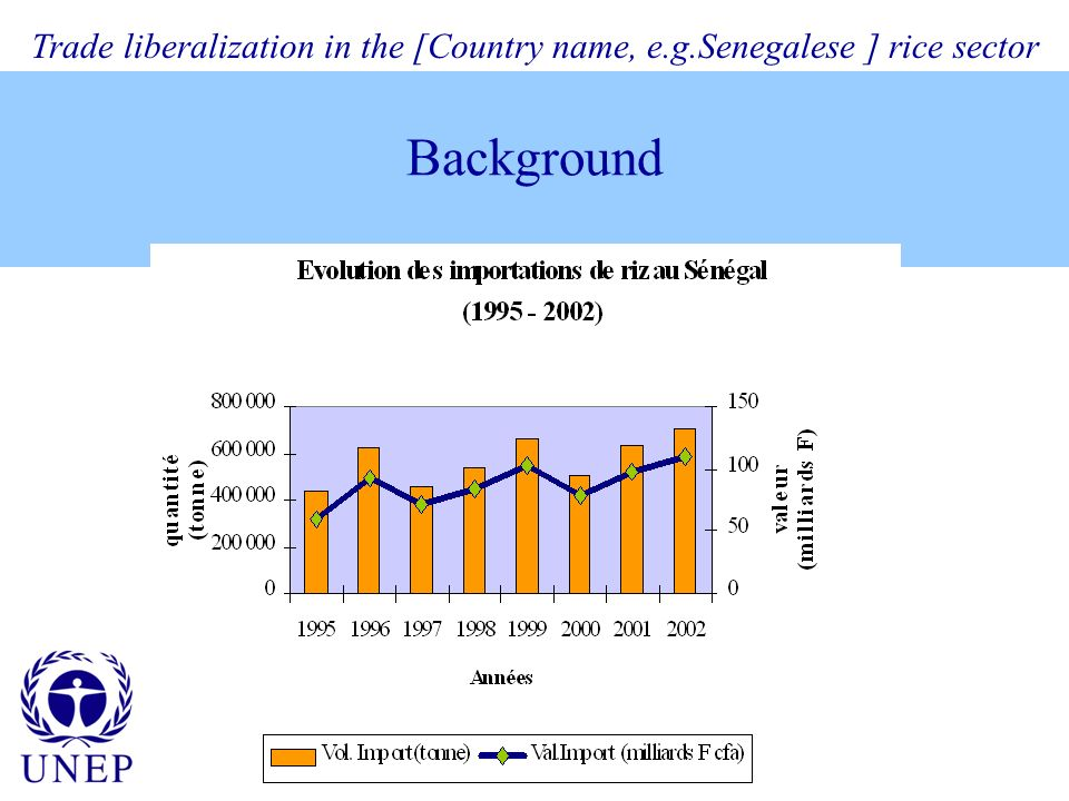 Background Trade liberalization in the [Country name, e.g.Senegalese ] rice sector