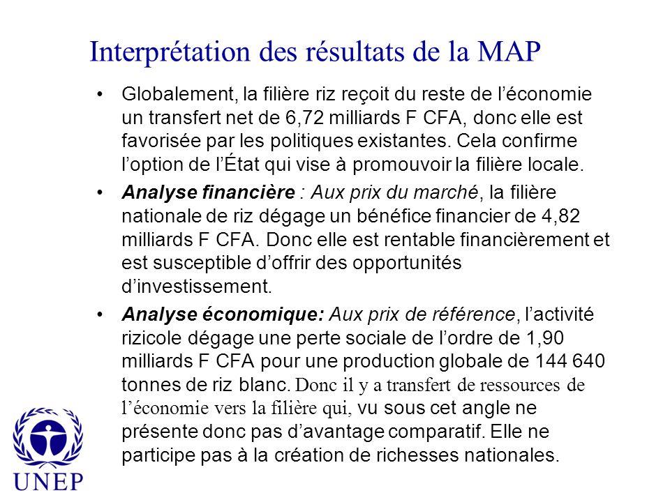 Interprétation des résultats de la MAP Globalement, la filière riz reçoit du reste de léconomie un transfert net de 6,72 milliards F CFA, donc elle est favorisée par les politiques existantes.