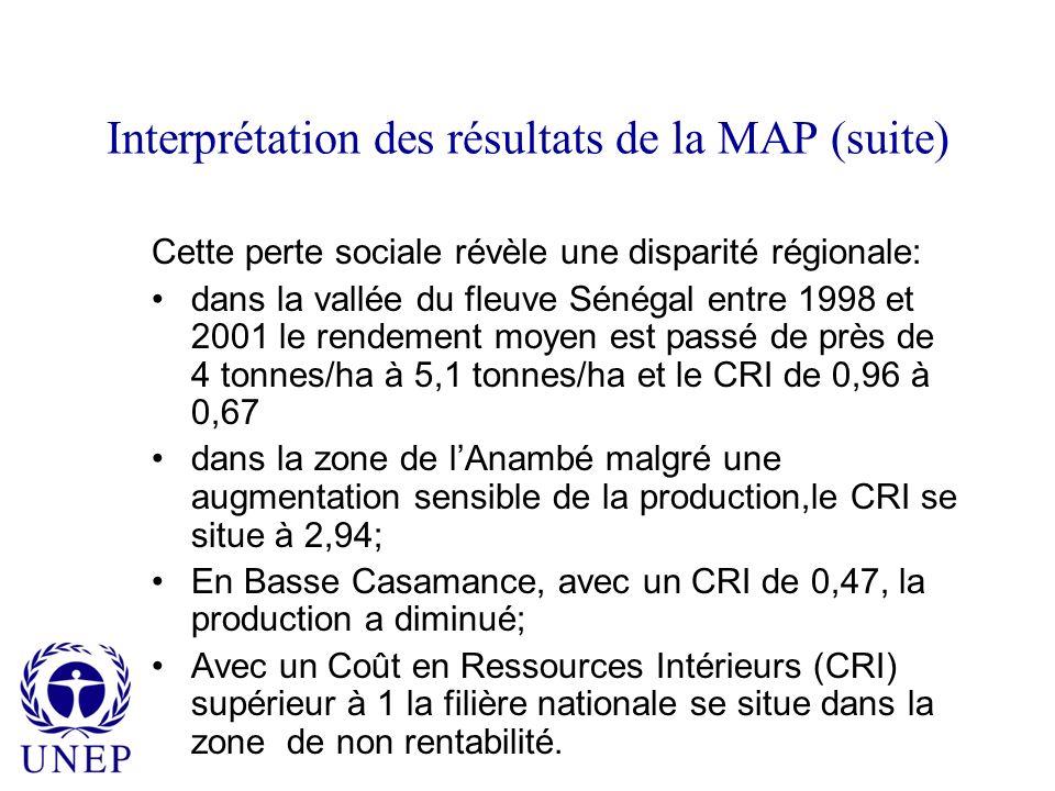 Interprétation des résultats de la MAP (suite) Cette perte sociale révèle une disparité régionale: dans la vallée du fleuve Sénégal entre 1998 et 2001 le rendement moyen est passé de près de 4 tonnes/ha à 5,1 tonnes/ha et le CRI de 0,96 à 0,67 dans la zone de lAnambé malgré une augmentation sensible de la production,le CRI se situe à 2,94; En Basse Casamance, avec un CRI de 0,47, la production a diminué; Avec un Coût en Ressources Intérieurs (CRI) supérieur à 1 la filière nationale se situe dans la zone de non rentabilité.