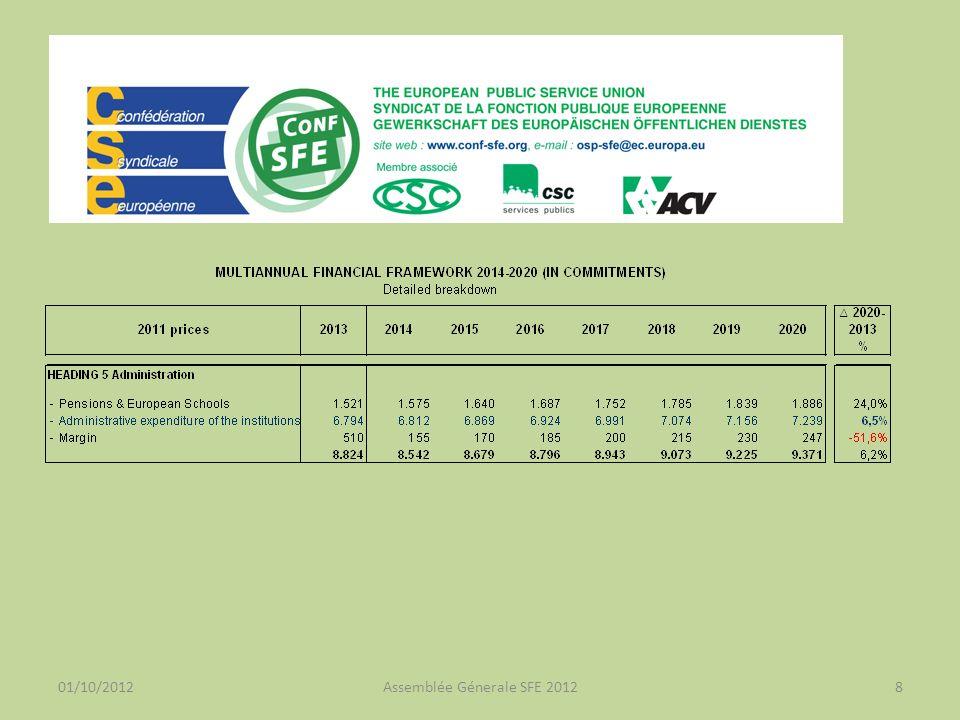 01/10/2012Assemblée Génerale SFE 20129 Adaptation des rémunérations 2011 La Cour de justice devrait rendre son arrêt fin 2012 / début 2013.