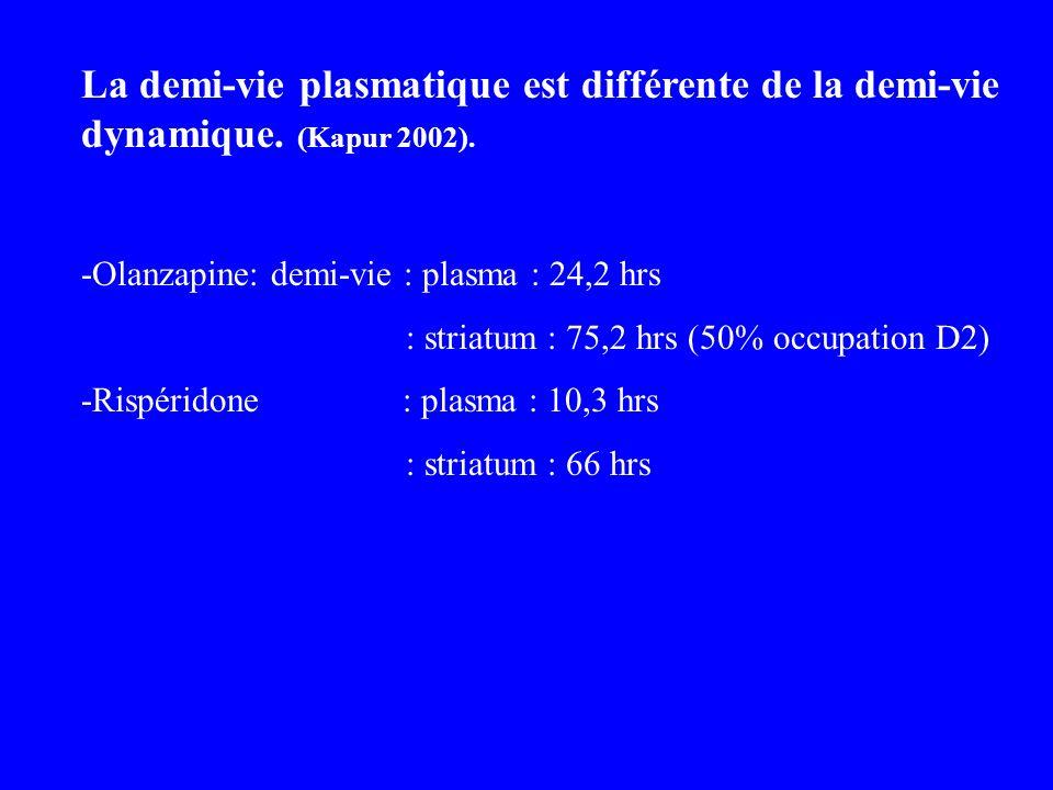 La demi-vie plasmatique est différente de la demi-vie dynamique. (Kapur 2002). -Olanzapine: demi-vie : plasma : 24,2 hrs : striatum : 75,2 hrs (50% oc