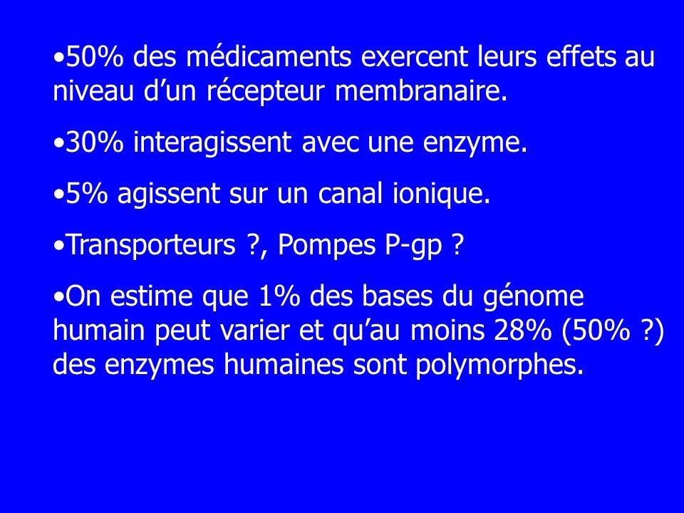 50% des médicaments exercent leurs effets au niveau dun récepteur membranaire. 30% interagissent avec une enzyme. 5% agissent sur un canal ionique. Tr