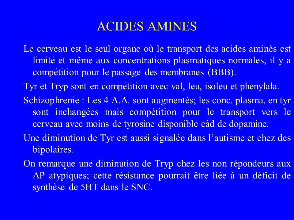 ACIDES AMINES Le cerveau est le seul organe où le transport des acides aminés est limité et même aux concentrations plasmatiques normales, il y a comp