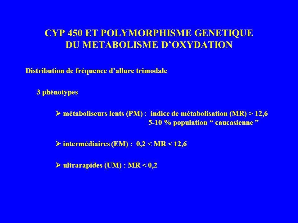 CYP 450 ET POLYMORPHISME GENETIQUE DU METABOLISME DOXYDATION Distribution de fréquence dallure trimodale 3 phénotypes métaboliseurs lents (PM) : indic
