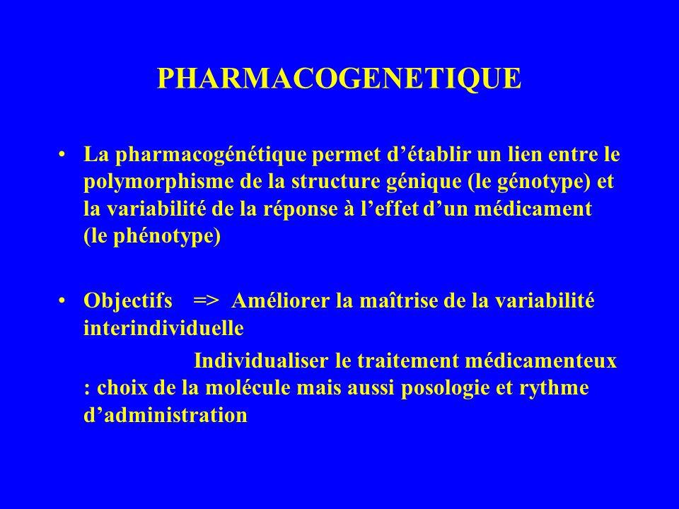 PHARMACOGENETIQUE La pharmacogénétique permet détablir un lien entre le polymorphisme de la structure génique (le génotype) et la variabilité de la ré