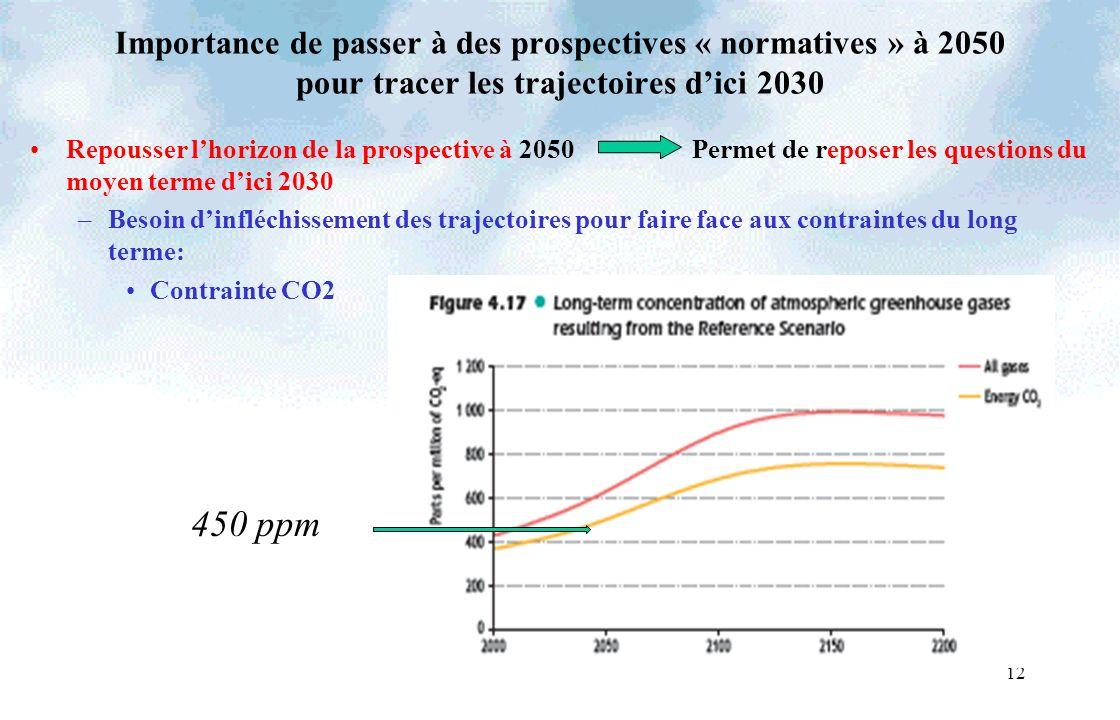 12 Importance de passer à des prospectives « normatives » à 2050 pour tracer les trajectoires dici 2030 Repousser lhorizon de la prospective à 2050 Permet de reposer les questions du moyen terme dici 2030 –Besoin dinfléchissement des trajectoires pour faire face aux contraintes du long terme: Contrainte CO2 450 ppm
