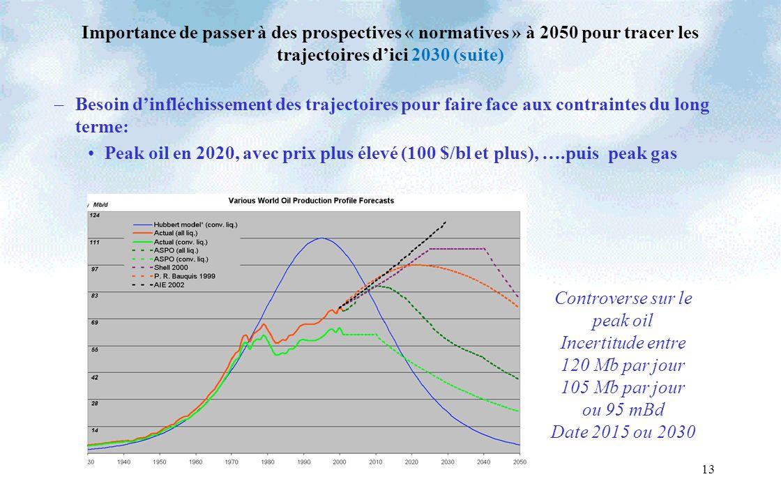 13 Importance de passer à des prospectives « normatives » à 2050 pour tracer les trajectoires dici 2030 (suite) –Besoin dinfléchissement des trajectoires pour faire face aux contraintes du long terme: Peak oil en 2020, avec prix plus élevé (100 $/bl et plus), ….puis peak gas Controverse sur le peak oil Incertitude entre 120 Mb par jour 105 Mb par jour ou 95 mBd Date 2015 ou 2030