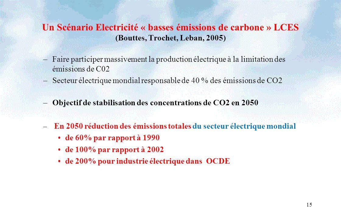 Un Scénario Electricité « basses émissions de carbone » LCES (Bouttes, Trochet, Leban, 2005) –Faire participer massivement la production électrique à la limitation des émissions de C02 –Secteur électrique mondial responsable de 40 % des émissions de CO2 –Objectif de stabilisation des concentrations de CO2 en 2050 – En 2050 réduction des émissions totales du secteur électrique mondial de 60% par rapport à 1990 de 100% par rapport à 2002 de 200% pour industrie électrique dans OCDE 15
