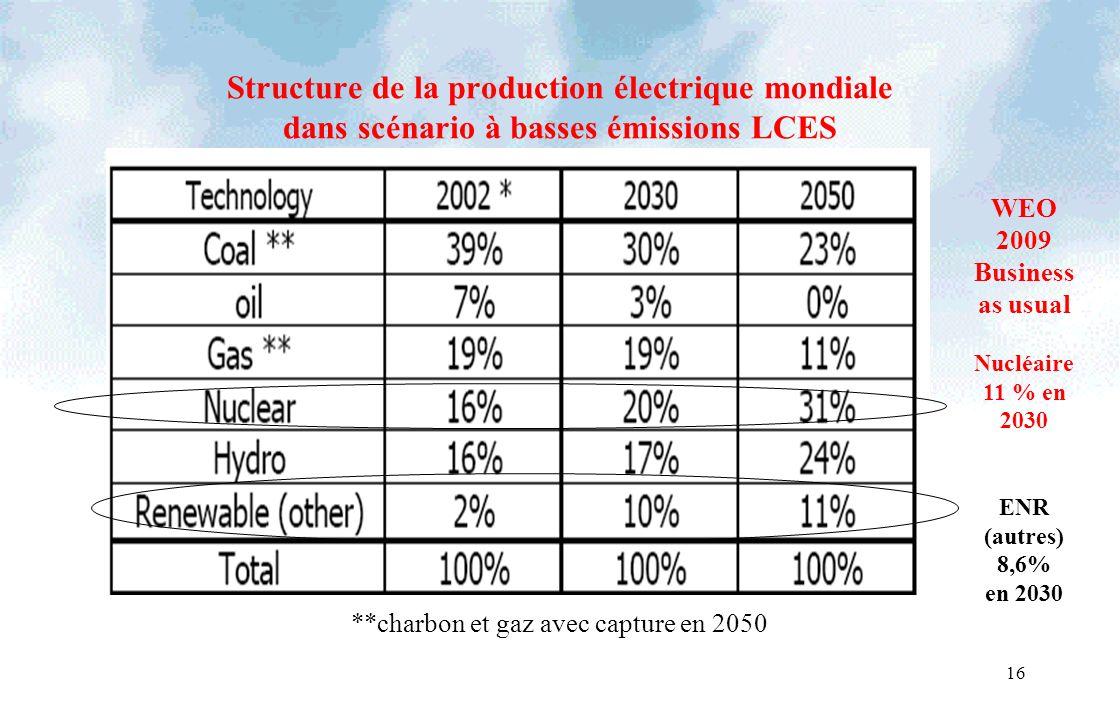 16 Structure de la production électrique mondiale dans scénario à basses émissions LCES **charbon et gaz avec capture en 2050 WEO 2009 Business as usual Nucléaire 11 % en 2030 ENR (autres) 8,6% en 2030