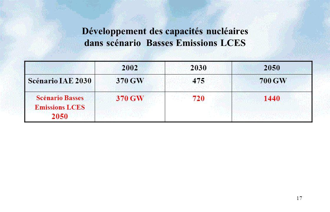 17 Développement des capacités nucléaires dans scénario Basses Emissions LCES 200220302050 Scénario IAE 2030370 GW475 700 GW Scénario Basses Emissions