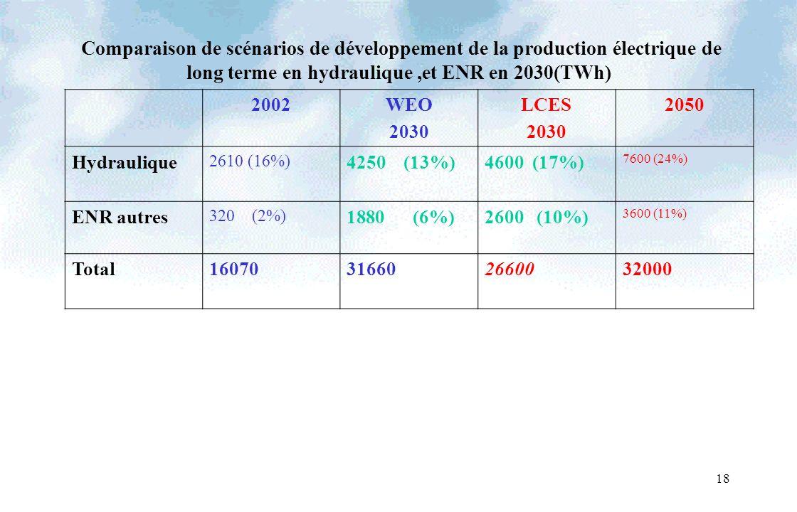 18 Comparaison de scénarios de développement de la production électrique de long terme en hydraulique,et ENR en 2030(TWh) 2002WEO 2030 LCES 2030 2050 Hydraulique 2610 (16%) 4250 (13%)4600 (17%) 7600 (24%) ENR autres 320 (2%) 1880 (6%)2600 (10%) 3600 (11%) Total16070316602660032000