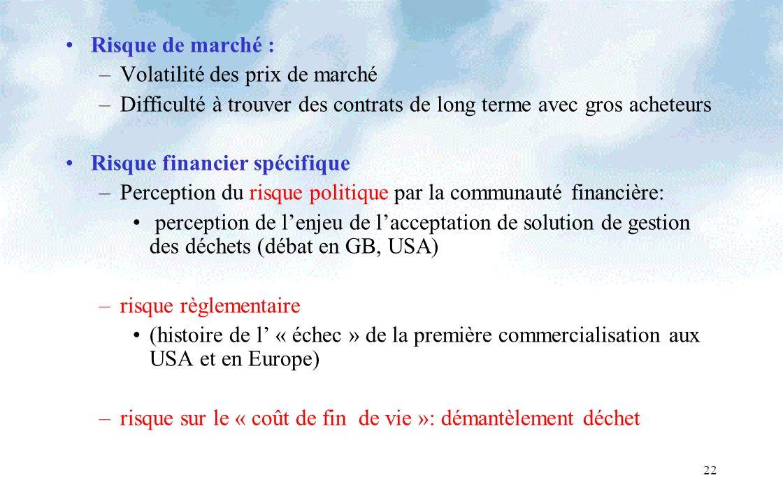 22 Risque de marché : –Volatilité des prix de marché –Difficulté à trouver des contrats de long terme avec gros acheteurs Risque financier spécifique